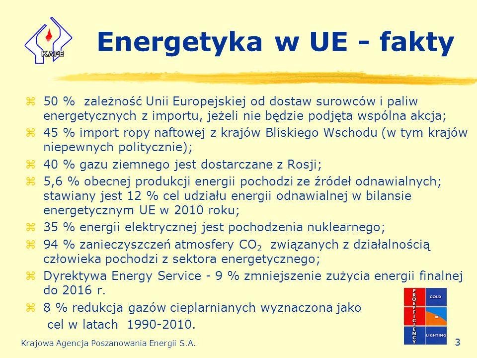 Krajowa Agencja Poszanowania Energii S.A. 3 Energetyka w UE - fakty z50 % zależność Unii Europejskiej od dostaw surowców i paliw energetycznych z impo