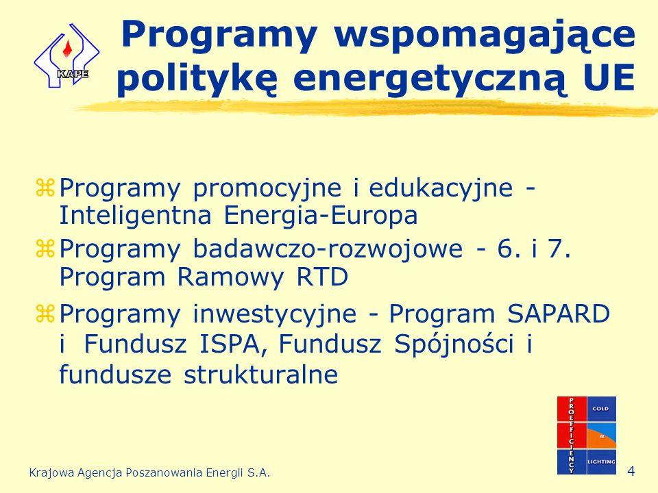 Krajowa Agencja Poszanowania Energii S.A. 4 Programy wspomagające politykę energetyczną UE zProgramy promocyjne i edukacyjne - Inteligentna Energia-Eu