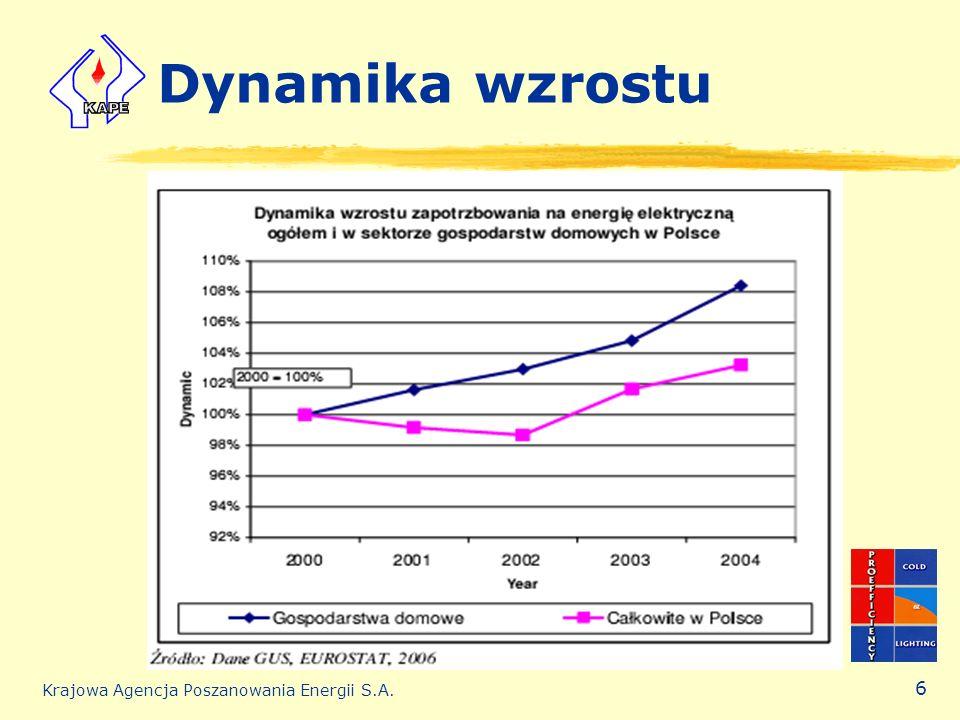 Krajowa Agencja Poszanowania Energii S.A. 6 Dynamika wzrostu