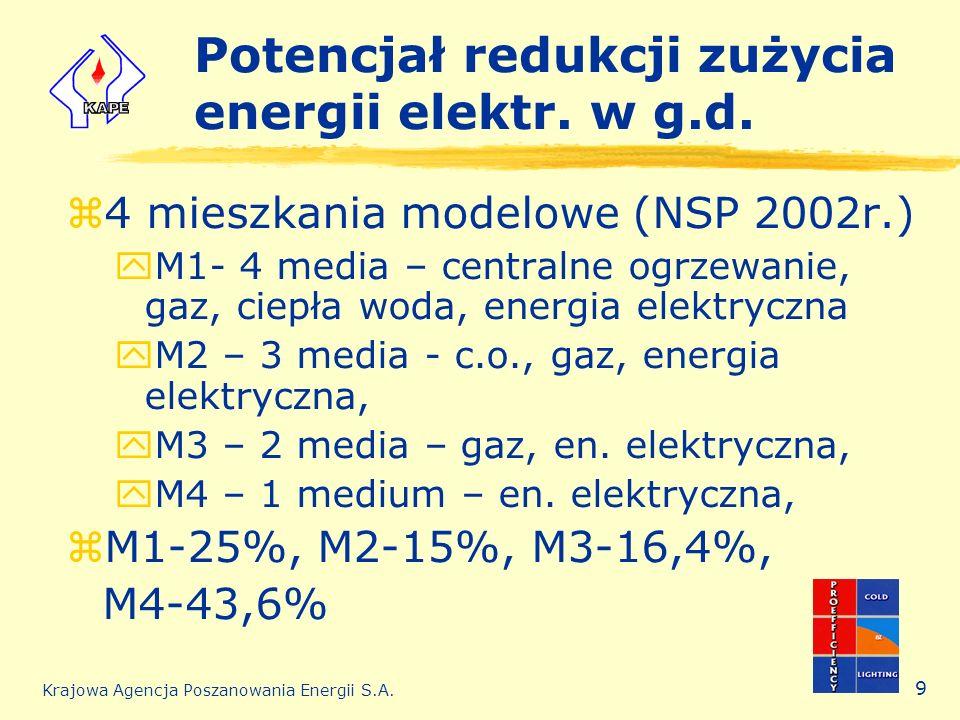Krajowa Agencja Poszanowania Energii S.A. 9 Potencjał redukcji zużycia energii elektr. w g.d. z4 mieszkania modelowe (NSP 2002r.) yM1- 4 media – centr