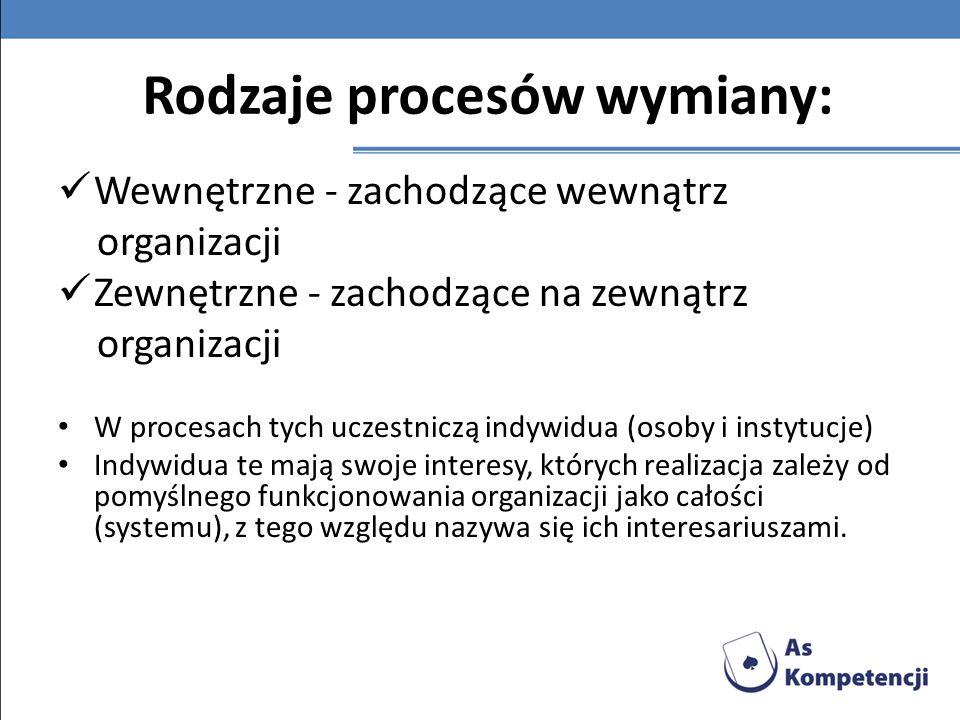 Rodzaje procesów wymiany: Wewnętrzne - zachodzące wewnątrz organizacji Zewnętrzne - zachodzące na zewnątrz organizacji W procesach tych uczestniczą in