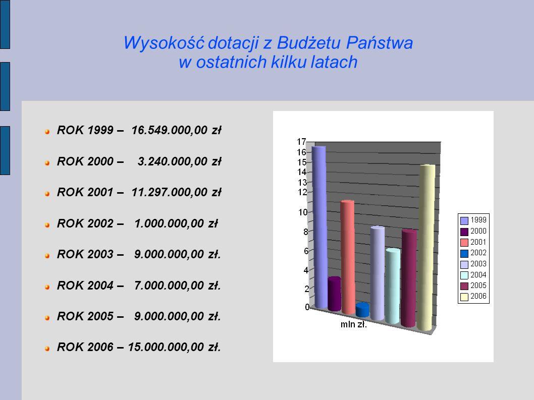Wysokość dotacji z Budżetu Państwa w ostatnich kilku latach ROK 1999 – 16.549.000,00 zł ROK 2000 – 3.240.000,00 zł ROK 2001 – 11.297.000,00 zł ROK 200