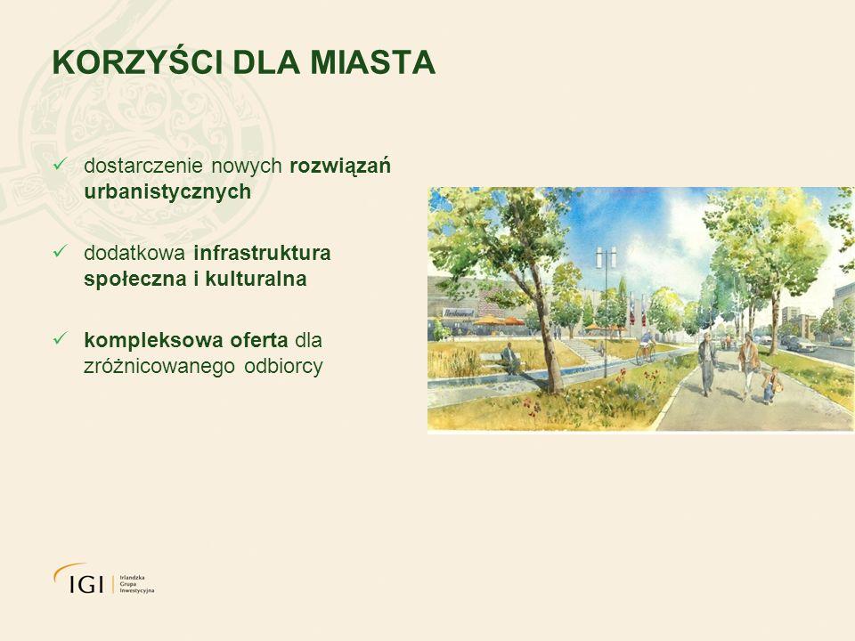 KORZYŚCI DLA MIASTA dostarczenie nowych rozwiązań urbanistycznych dodatkowa infrastruktura społeczna i kulturalna kompleksowa oferta dla zróżnicowaneg