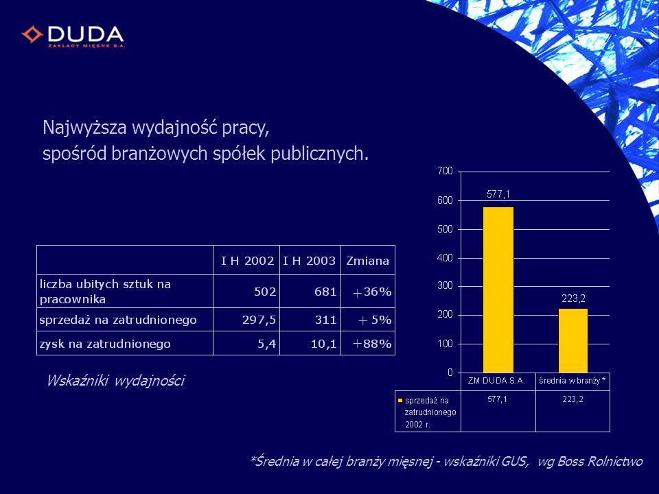 Wskaźniki wydajności Najwyższa wydajność pracy, spośród branżowych spółek publicznych. *Średnia w całej branży mięsnej - wskaźniki GUS, wg Boss Rolnic
