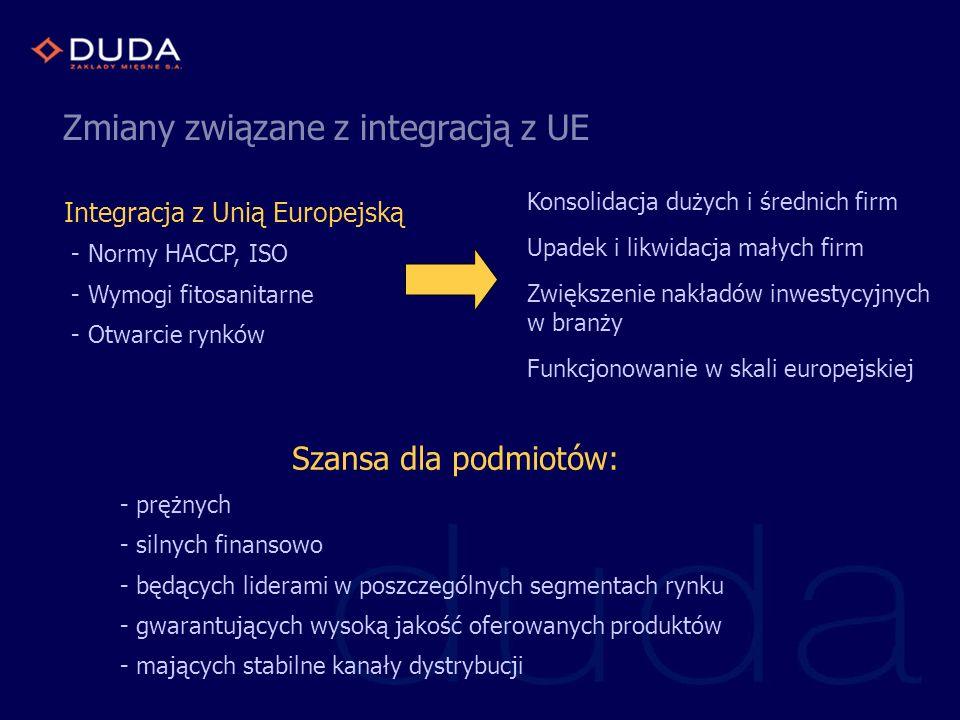Zmiany związane z integracją z UE Integracja z Unią Europejską - Normy HACCP, ISO - Wymogi fitosanitarne - Otwarcie rynków Szansa dla podmiotów: - prę