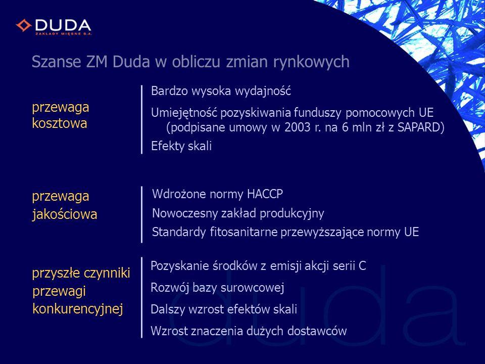 Szanse ZM Duda w obliczu zmian rynkowych Bardzo wysoka wydajność Umiejętność pozyskiwania funduszy pomocowych UE (podpisane umowy w 2003 r. na 6 mln z