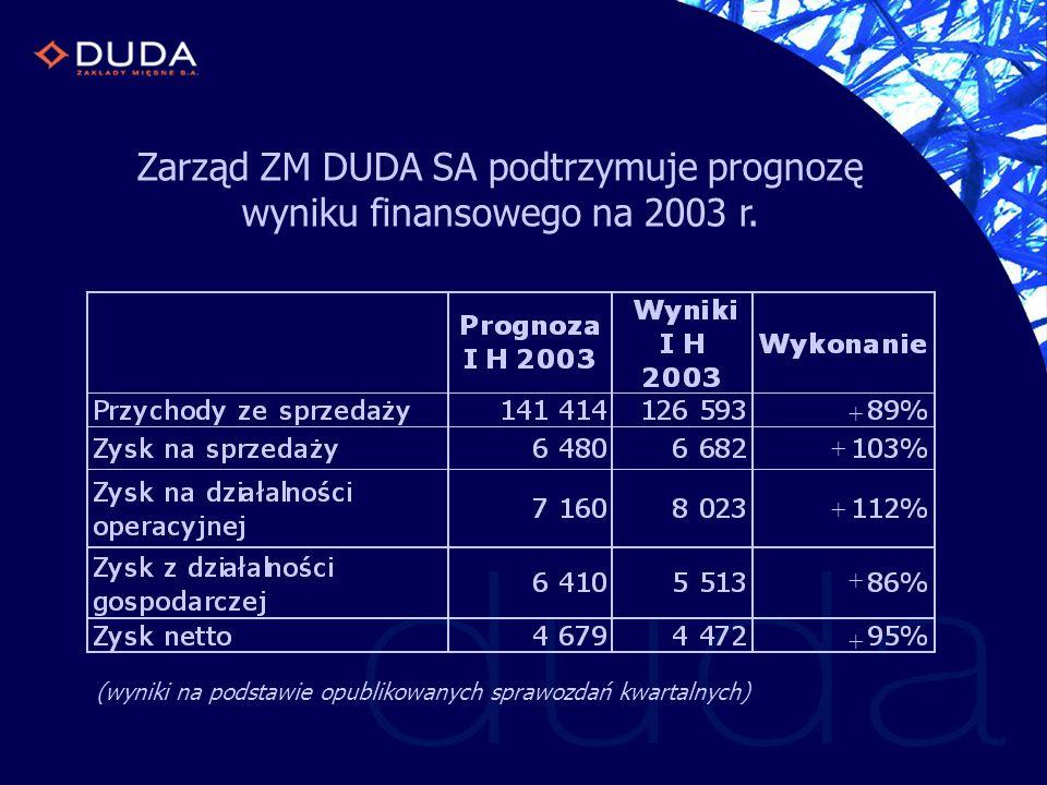 Zarząd ZM DUDA SA podtrzymuje prognozę wyniku finansowego na 2003 r. (wyniki na podstawie opublikowanych sprawozdań kwartalnych) + + + + +