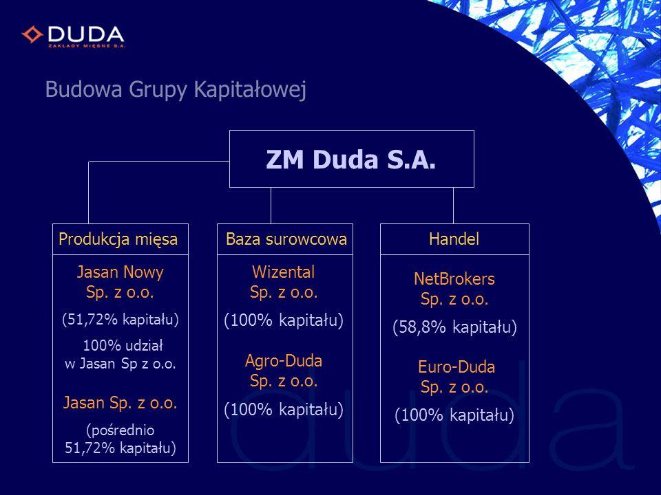 Budowa Grupy Kapitałowej ZM Duda S.A. Produkcja mięsa Jasan Nowy Sp. z o.o. (51,72% kapitału) 100% udział w Jasan Sp z o.o. Jasan Sp. z o.o. (pośredni
