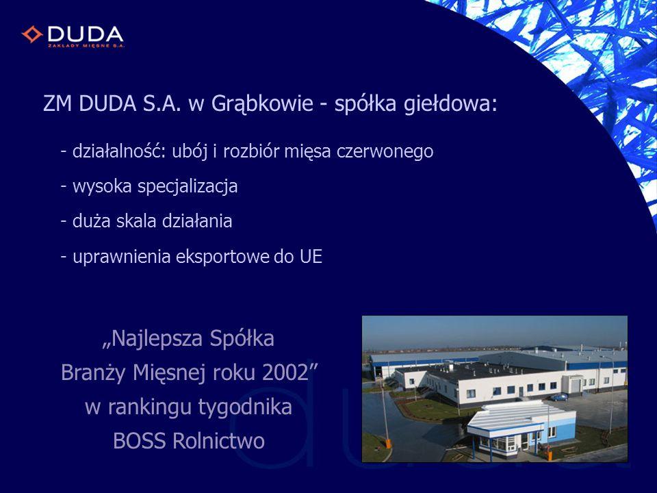 ZM DUDA S.A. w Grąbkowie - spółka giełdowa: - działalność: ubój i rozbiór mięsa czerwonego - wysoka specjalizacja - duża skala działania - uprawnienia