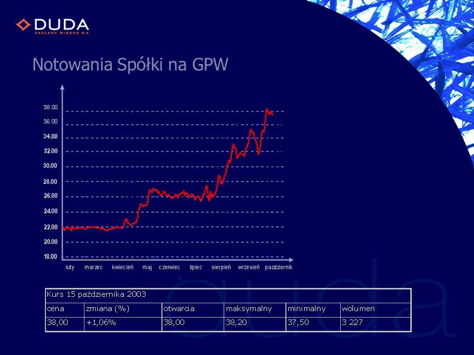 Notowania Spółki na GPW
