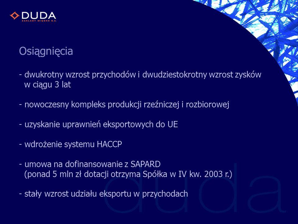 Wskaźniki zyskowności ZM DUDA SA Wskaźniki zyskowności - branża mięsna ( Drosed, Ekodrob, Indykpol, Sokołów)