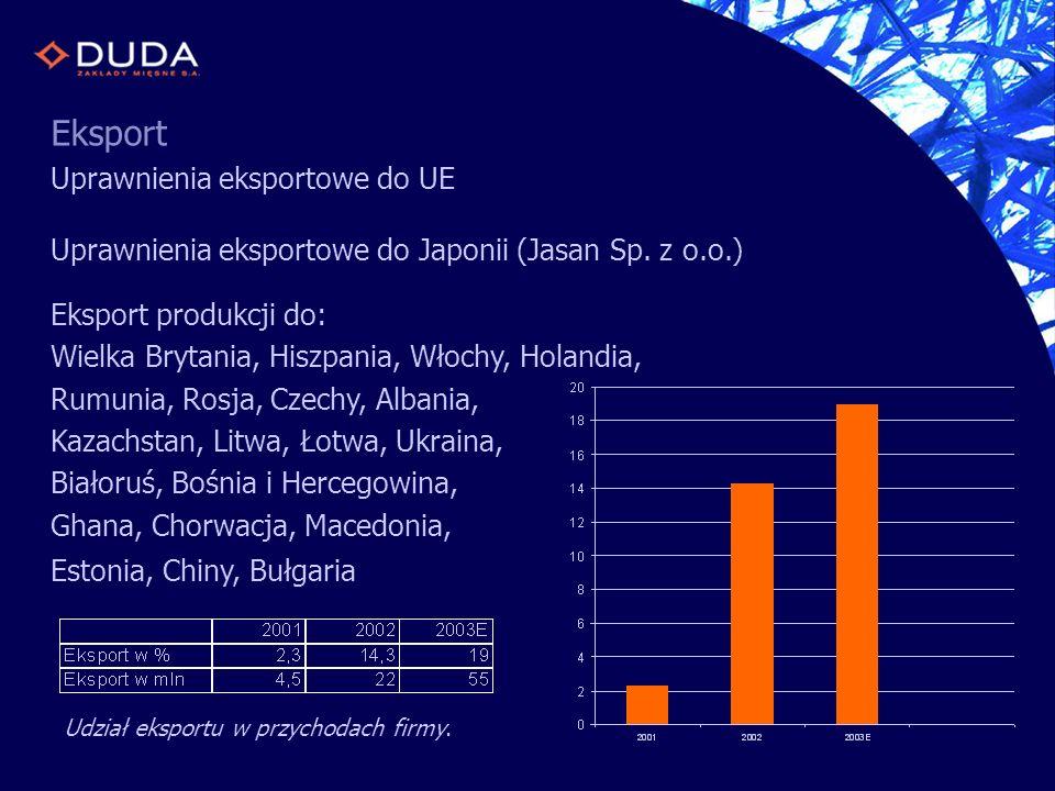 Eksport Uprawnienia eksportowe do UE Uprawnienia eksportowe do Japonii (Jasan Sp. z o.o.) Eksport produkcji do: Wielka Brytania, Hiszpania, Włochy, Ho