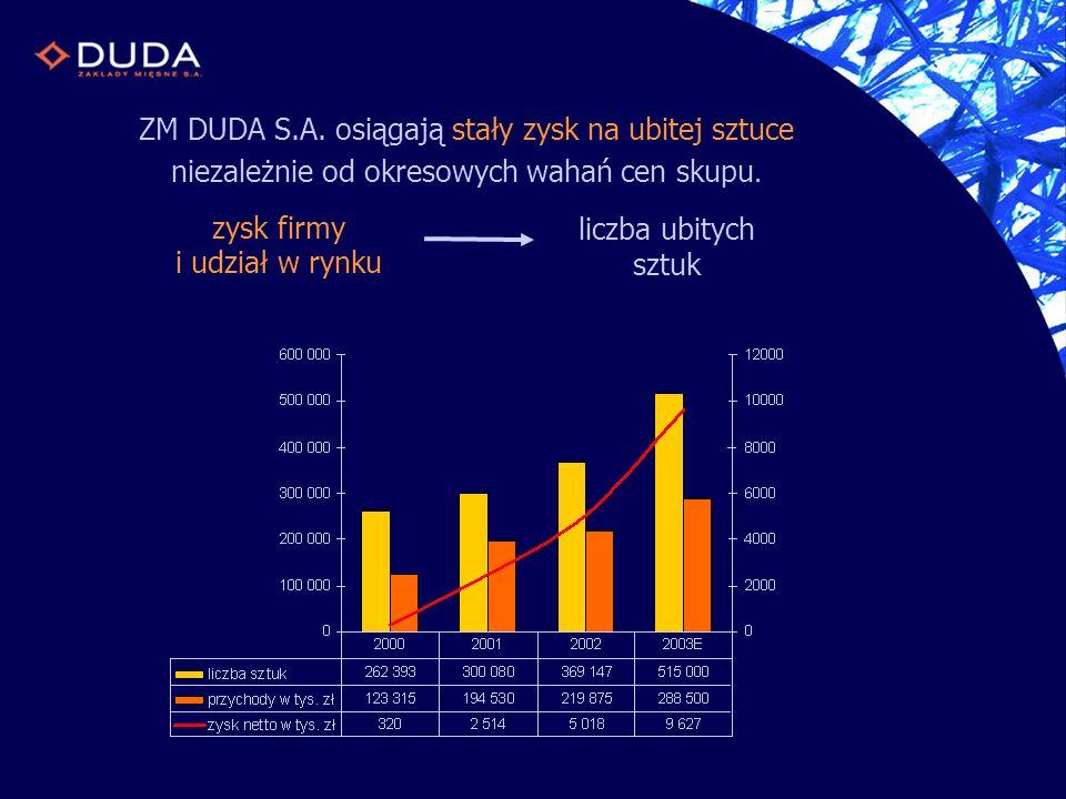 ZM DUDA S.A. osiągają stały zysk na ubitej sztuce niezależnie od okresowych wahań cen skupu. zysk firmy i udział w rynku liczba ubitych sztuk