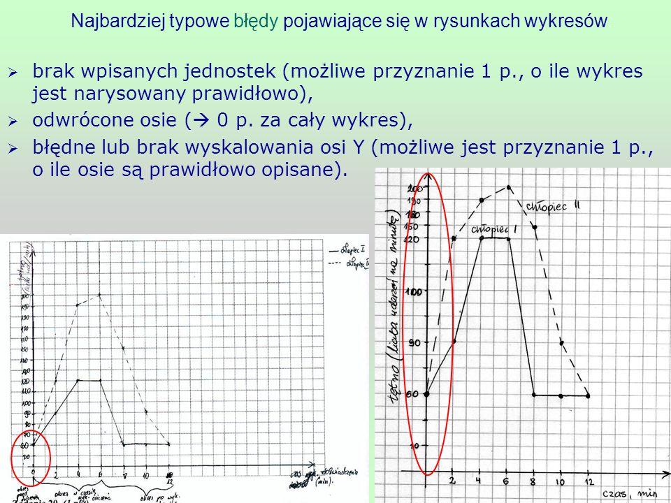Najbardziej typowe błędy pojawiające się w rysunkach wykresów: brak wpisanych jednostek (możliwe przyznanie 1 p., o ile wykres jest narysowany prawidł