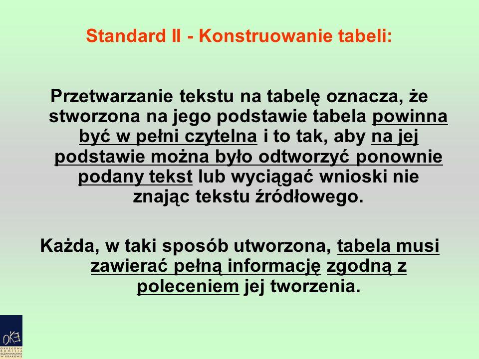Standard II - Konstruowanie tabeli: Przetwarzanie tekstu na tabelę oznacza, że stworzona na jego podstawie tabela powinna być w pełni czytelna i to ta