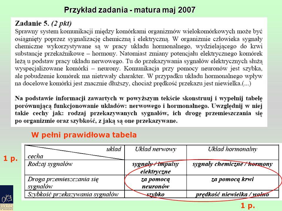 Przykład zadania - matura maj 2007 W pełni prawidłowa tabela 1 p.