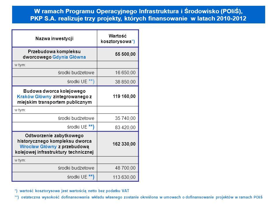 Nazwa inwestycji Wartość kosztorysowa*) Przebudowa kompleksu dworcowego Gdynia Główna 55 500,00 w tym: środki budżetowe 16 650,00 środki UE **) 38 850