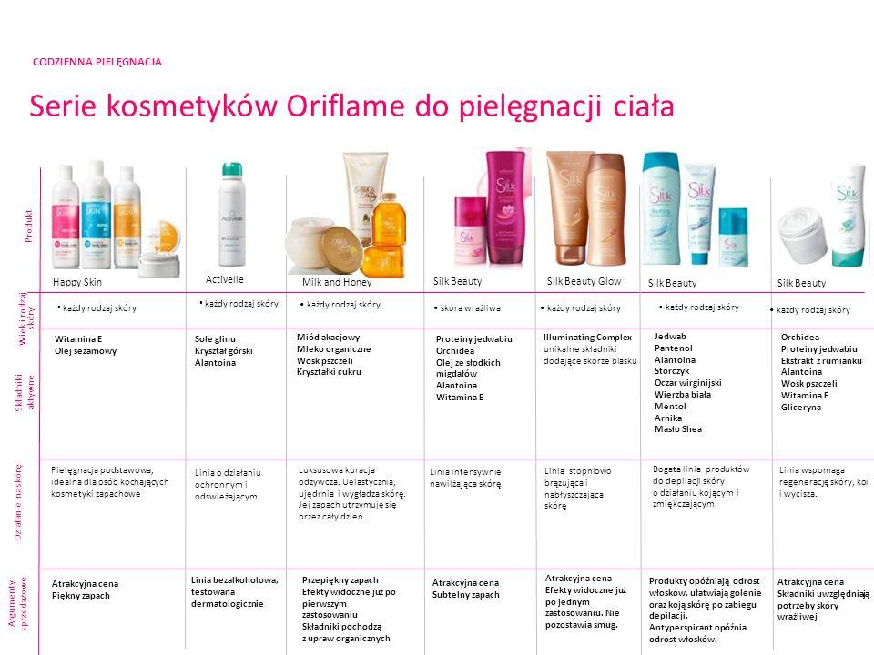 CODZIENNA PIELĘGNACJA Serie kosmetyków Oriflame do pielęgnacji ciała Produkt Składniki aktywne Argumenty sprzedażowe Happy Skin Silk Beauty Witamina E