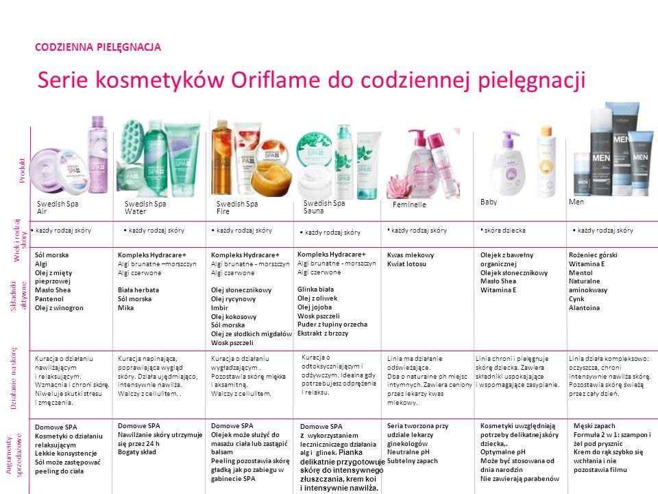 CODZIENNA PIELĘGNACJA Serie kosmetyków Oriflame do codziennej pielęgnacji Produkt Składniki aktywne Argumenty sprzedażowe Swedish Spa Air Swedish Spa