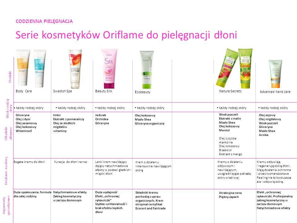 CODZIENNA PIELĘGNACJA Serie kosmetyków Oriflame do pielęgnacji dłoni Produkt Składniki aktywne Argumenty sprzedażowe Nature Secrets każdy rodzaj skóry