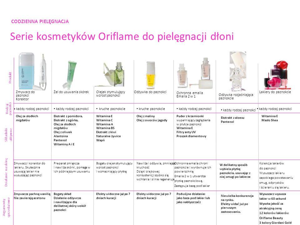 CODZIENNA PIELĘGNACJA Serie kosmetyków Oriflame do pielęgnacji dłoni Produkt Składniki aktywne Argumenty sprzedażowe Ochronna emalia Emalia 2 w 1 każd