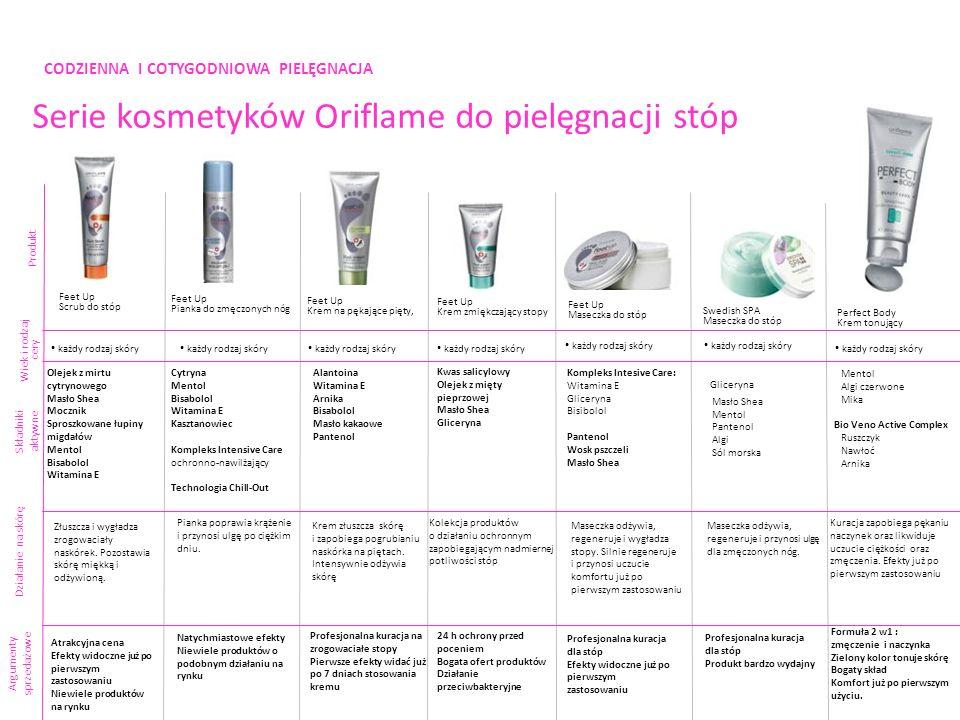 CODZIENNA I COTYGODNIOWA PIELĘGNACJA Serie kosmetyków Oriflame do pielęgnacji stóp Produkt Składniki aktywne Argumenty sprzedażowe Feet Up Scrub do st