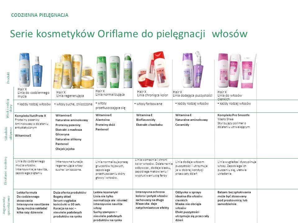 CODZIENNA PIELĘGNACJA Serie kosmetyków Oriflame do pielęgnacji włosów Produkt Składniki aktywne Argumenty sprzedażowe Hair X Linia regenerująca Hair X