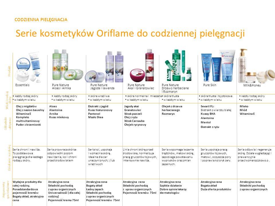 CODZIENNA PIELĘGNACJA Serie kosmetyków Oriflame do codziennej pielęgnacji Produkt Składniki aktywne Argumenty sprzedażowe EssentialsPure Nature Aloes