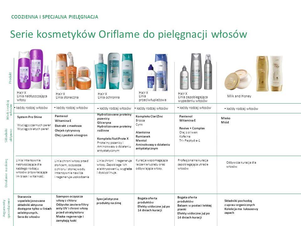 CODZIENNA i SPECJALNA PIELĘGNACJA Serie kosmetyków Oriflame do pielęgnacji włosów Produkt Składniki aktywne Argumenty sprzedażowe Hair X Linia ochronn