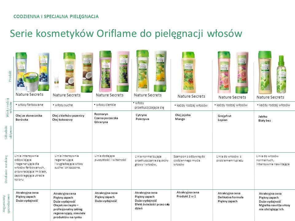 CODZIENNA i SPECJALNA PIELĘGNACJA Serie kosmetyków Oriflame do pielęgnacji włosów Produkt Składniki aktywne Argumenty sprzedażowe Nature Secrets Olej