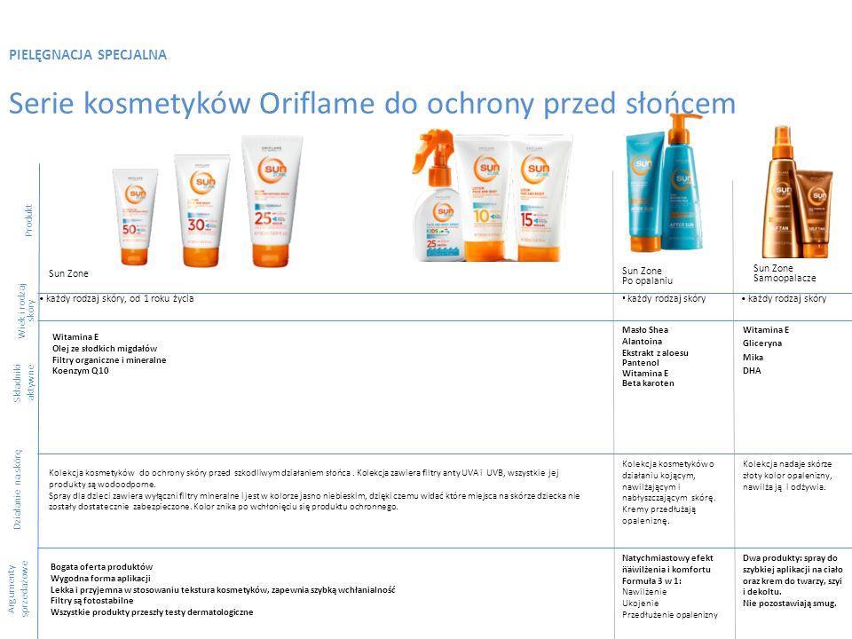 PIELĘGNACJA SPECJALNA Serie kosmetyków Oriflame do ochrony przed słońcem Produkt Składniki aktywne Argumenty sprzedażowe Sun Zone Po opalaniu każdy ro