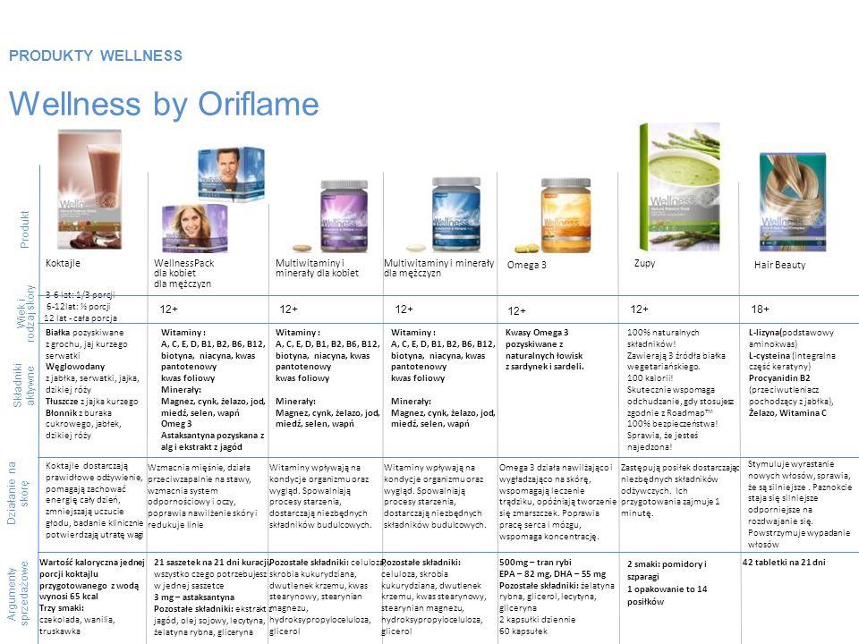 PRODUKTY WELLNESS Wellness by Oriflame Produkt Składniki aktywne Argumenty sprzedażowe KoktajleWellnessPack dla kobiet dla mężczyzn Multiwitaminy i mi