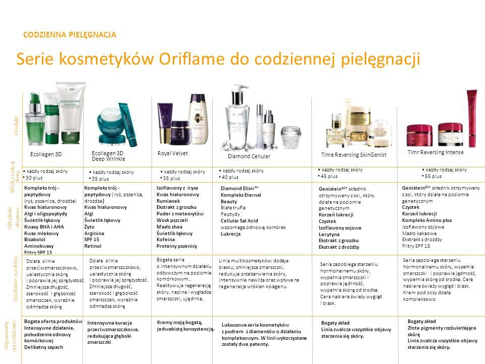 CODZIENNA PIELĘGNACJA Serie kosmetyków Oriflame do codziennej pielęgnacji Produkt Składniki aktywne Argumenty sprzedażowe Ecollagen 3D Deep Wrinkle Ro