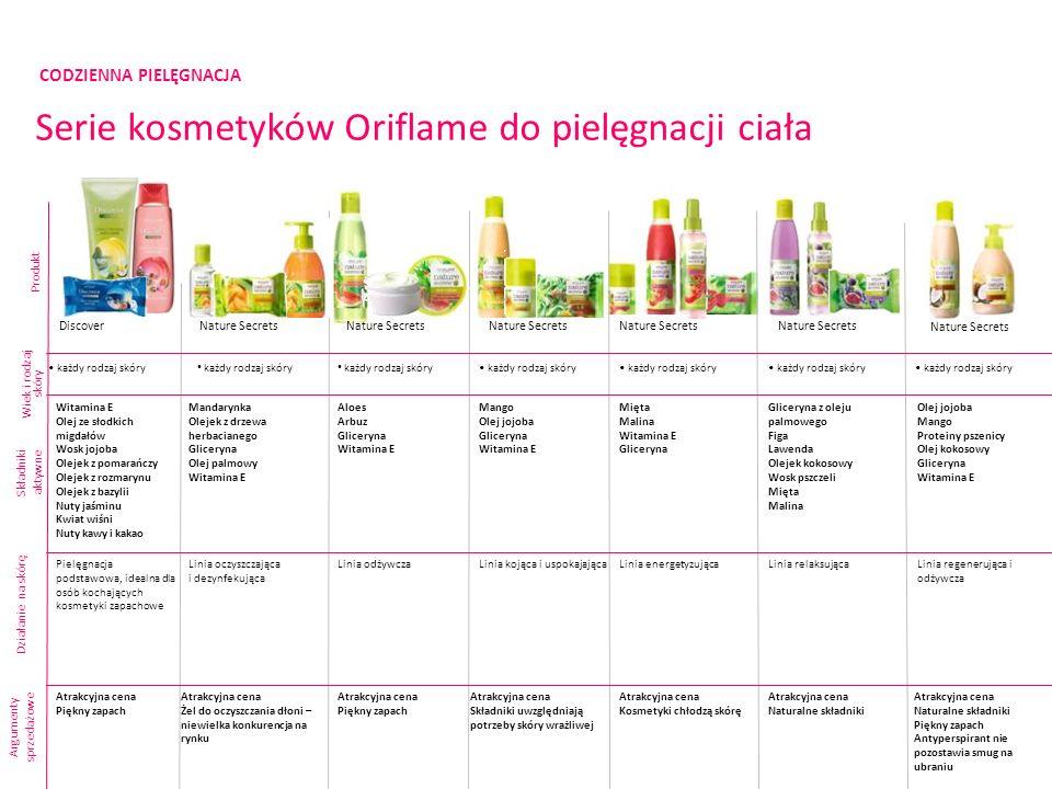 CODZIENNA PIELĘGNACJA Serie kosmetyków Oriflame do pielęgnacji ciała Produkt Składniki aktywne Argumenty sprzedażowe DiscoverNature Secrets każdy rodz