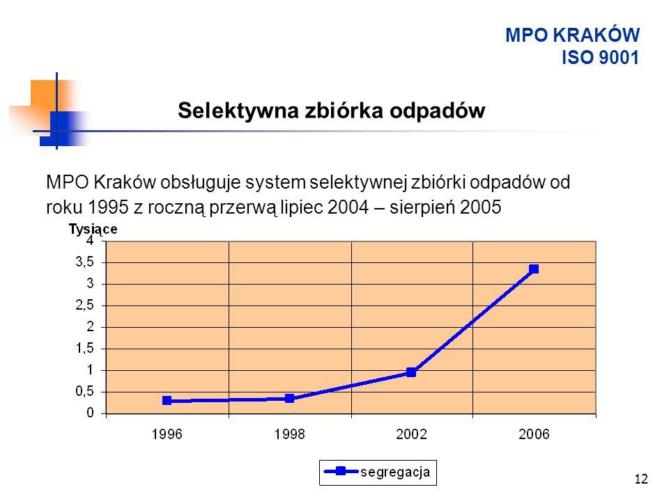 Kraków, kwiecień 200712 Selektywna zbiórka odpadów MPO Kraków obsługuje system selektywnej zbiórki odpadów od roku 1995 z roczną przerwą lipiec 2004 –