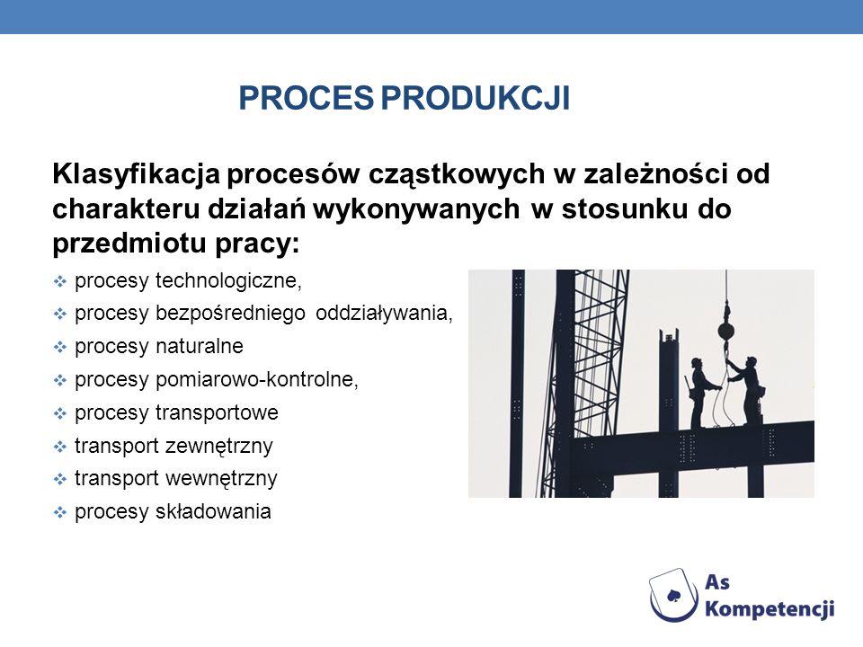 PROCES PRODUKCJI Klasyfikacja procesów cząstkowych w zależności od charakteru działań wykonywanych w stosunku do przedmiotu pracy: procesy technologic
