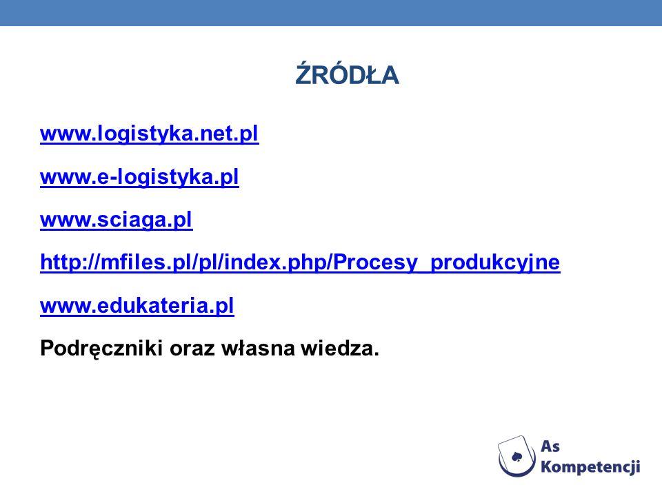 ŹRÓDŁA www.logistyka.net.pl www.e-logistyka.pl www.sciaga.pl http://mfiles.pl/pl/index.php/Procesy_produkcyjne www.edukateria.pl Podręczniki oraz włas
