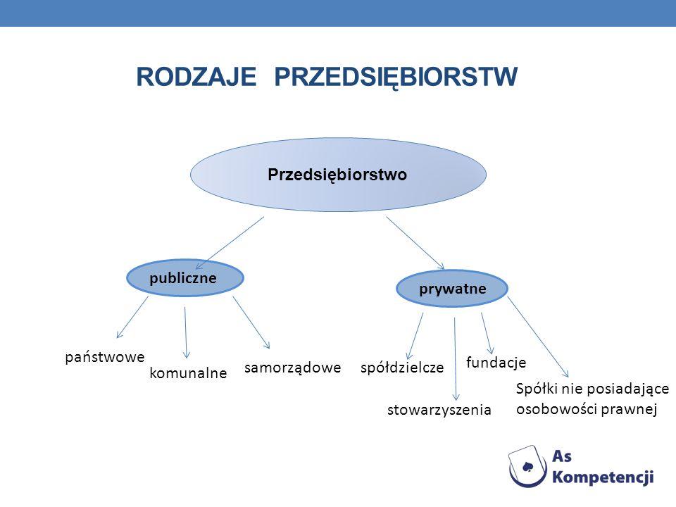 RODZAJE PRZEDSIĘBIORSTW Przedsiębiorstwo publiczne prywatne państwowe komunalne samorządowespółdzielcze stowarzyszenia fundacje Spółki nie posiadające