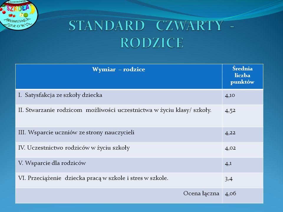 Wymiar – rodzice Średnia liczba punktów I.Satysfakcja ze szkoły dziecka4,10 II.