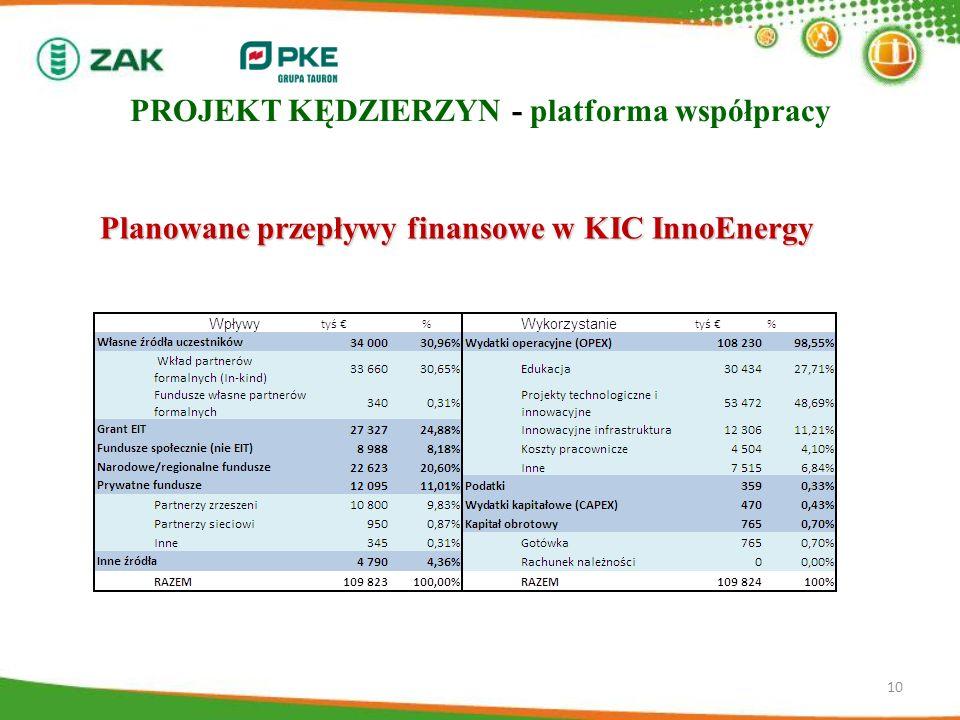 10 Planowane przepływy finansowe w KIC InnoEnergy PROJEKT KĘDZIERZYN - platforma współpracy