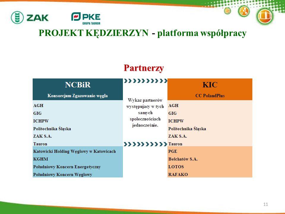 11 Partnerzy PROJEKT KĘDZIERZYN - platforma współpracy