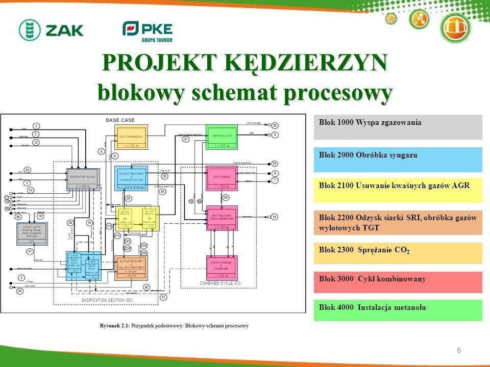 PROJEKT KĘDZIERZYN blokowy schemat procesowy 6 Blok 1000 Wyspa zgazowania Blok 2000 Obróbka syngazu Blok 2100 Usuwanie kwaśnych gazów AGR Blok 2200 Od
