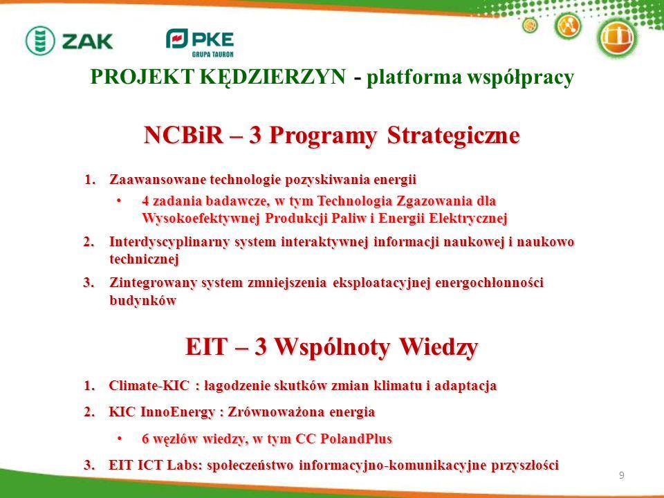 9 NCBiR – 3 Programy Strategiczne 1.Zaawansowane technologie pozyskiwania energii 4 zadania badawcze, w tym Technologia Zgazowania dla Wysokoefektywne