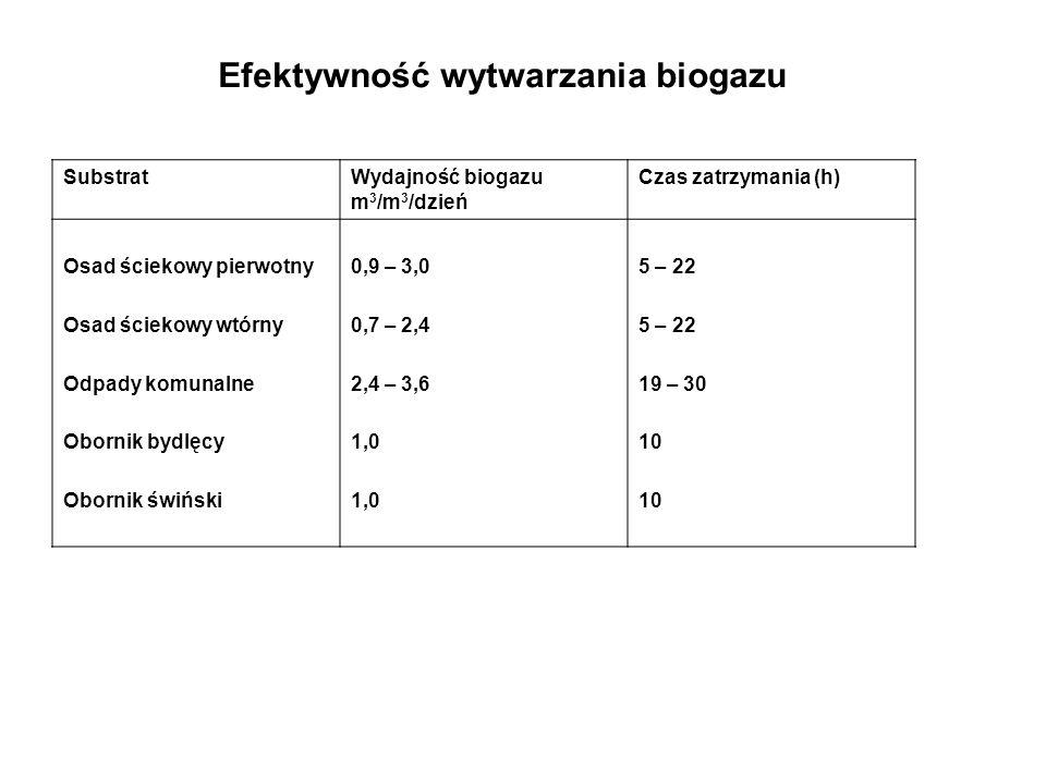 SubstratWydajność biogazu m 3 /m 3 /dzień Czas zatrzymania (h) Osad ściekowy pierwotny Osad ściekowy wtórny Odpady komunalne Obornik bydlęcy Obornik ś