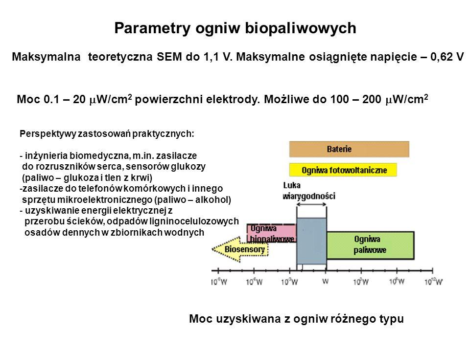 Moc uzyskiwana z ogniw różnego typu Parametry ogniw biopaliwowych Maksymalna teoretyczna SEM do 1,1 V. Maksymalne osiągnięte napięcie – 0,62 V Moc 0.1