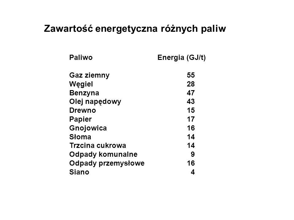 Zawartość energetyczna różnych paliw PaliwoEnergia (GJ/t) Gaz ziemny55 Węgiel28 Benzyna47 Olej napędowy43 Drewno15 Papier17 Gnojowica16 Słoma14 Trzcin