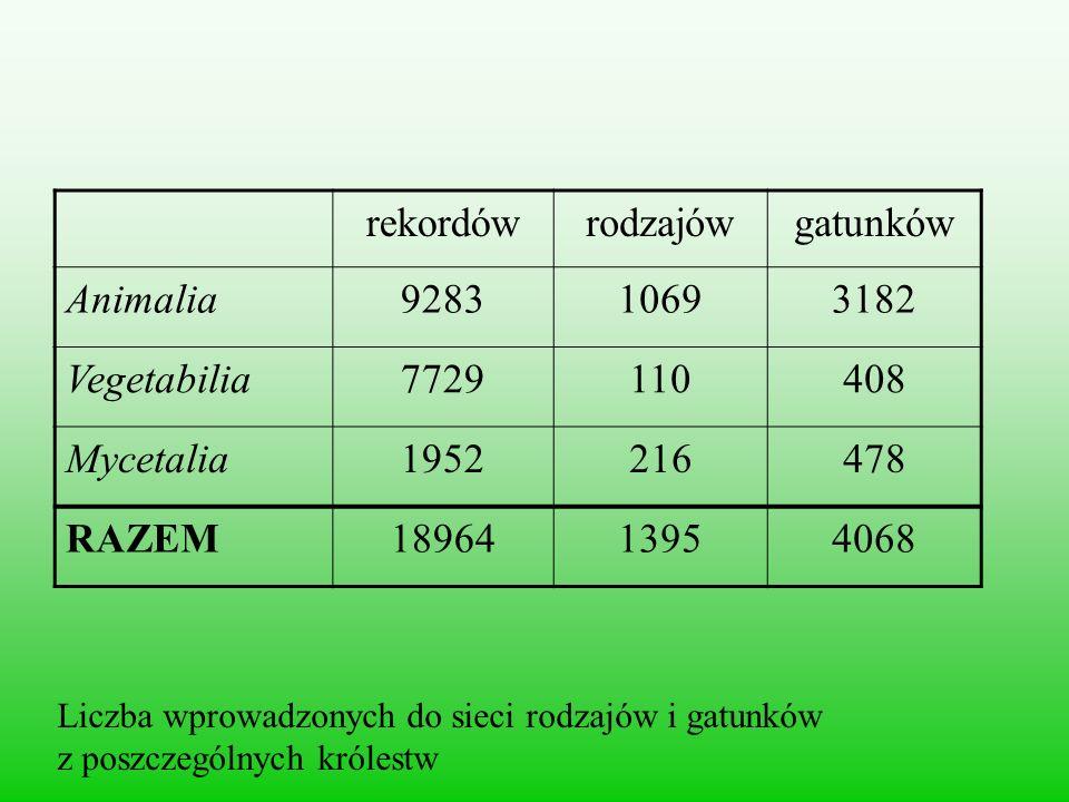 rekordówrodzajówgatunków Animalia928310693182 Vegetabilia7729110408 Mycetalia1952216478 RAZEM1896413954068 Liczba wprowadzonych do sieci rodzajów i ga