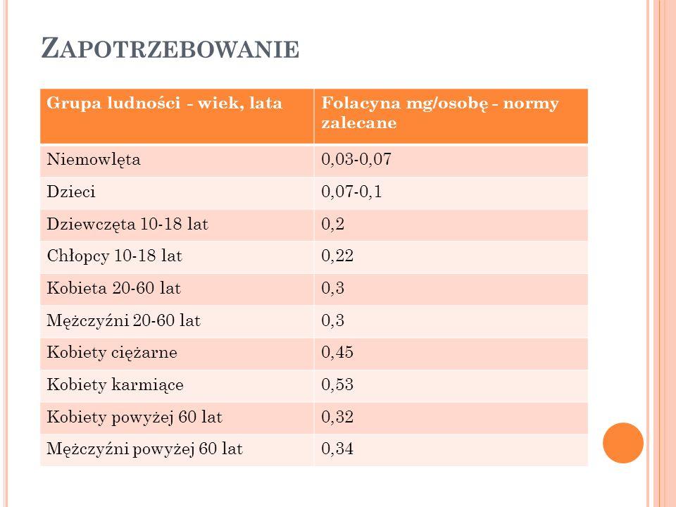Z APOTRZEBOWANIE Grupa ludności - wiek, lataFolacyna mg/osobę - normy zalecane Niemowlęta0,03-0,07 Dzieci0,07-0,1 Dziewczęta 10-18 lat0,2 Chłopcy 10-1