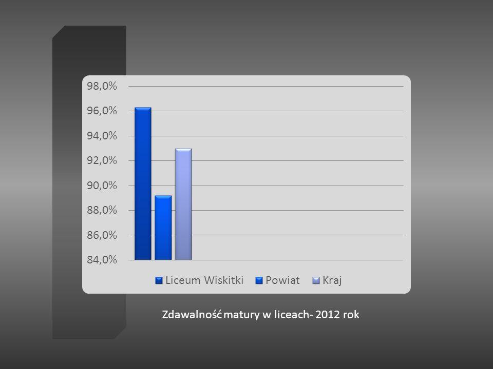 Zdawalność matury w liceach- 2012 rok