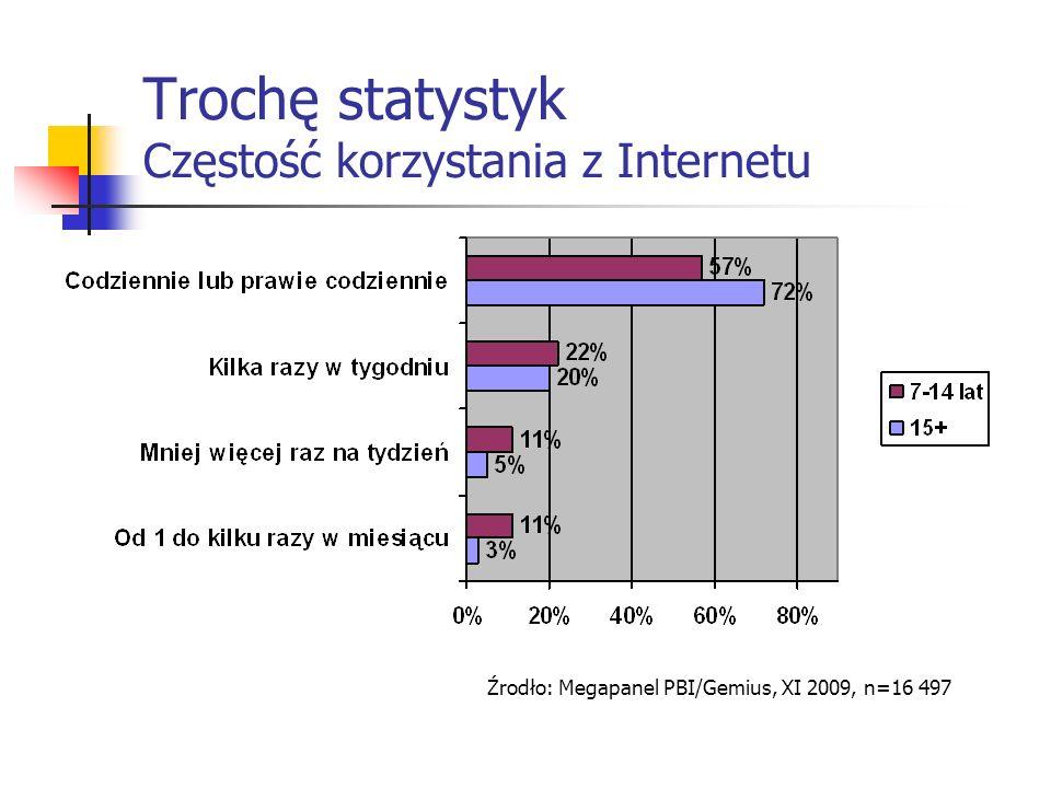 Trochę statystyk Częstość korzystania z Internetu Źrodło: Megapanel PBI/Gemius, XI 2009, n=16 497